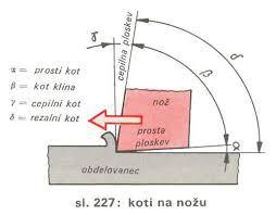 geometrija-rezalnega-roba